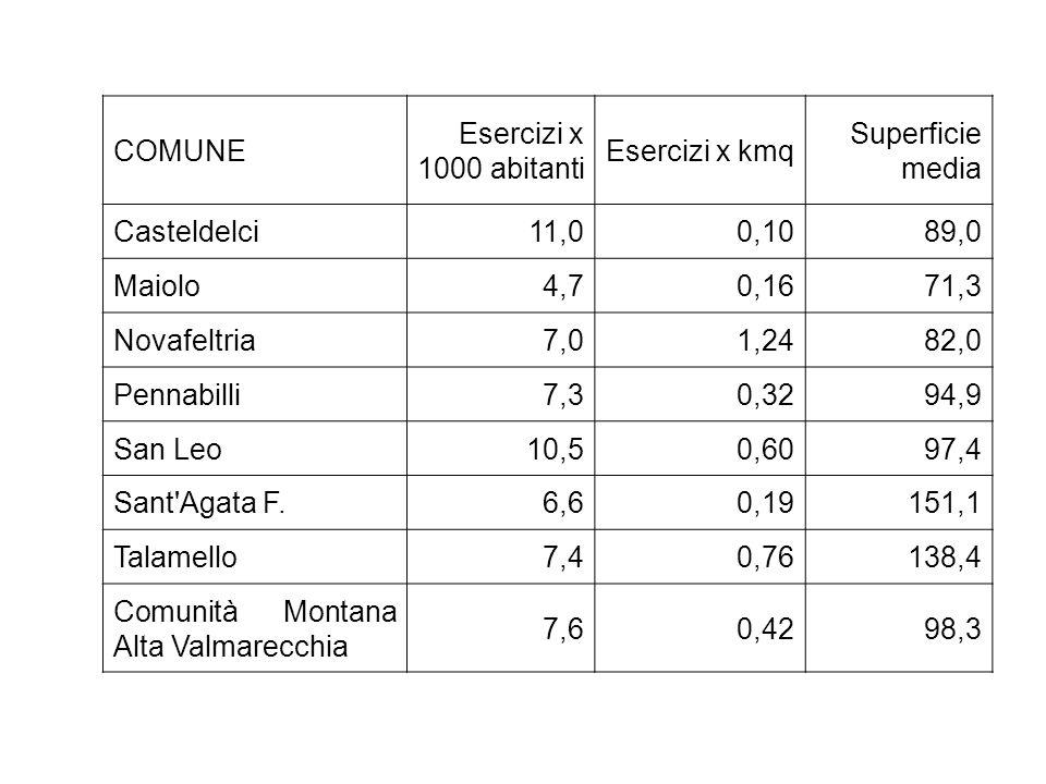 COMUNE Esercizi x 1000 abitanti Esercizi x kmq Superficie media Casteldelci 11,0 0,10 89,0 Maiolo 4,7 0,16 71,3 Novafeltria 7,0 1,24 82,0 Pennabilli 7,3 0,32 94,9 San Leo 10,5 0,60 97,4 Sant Agata F.