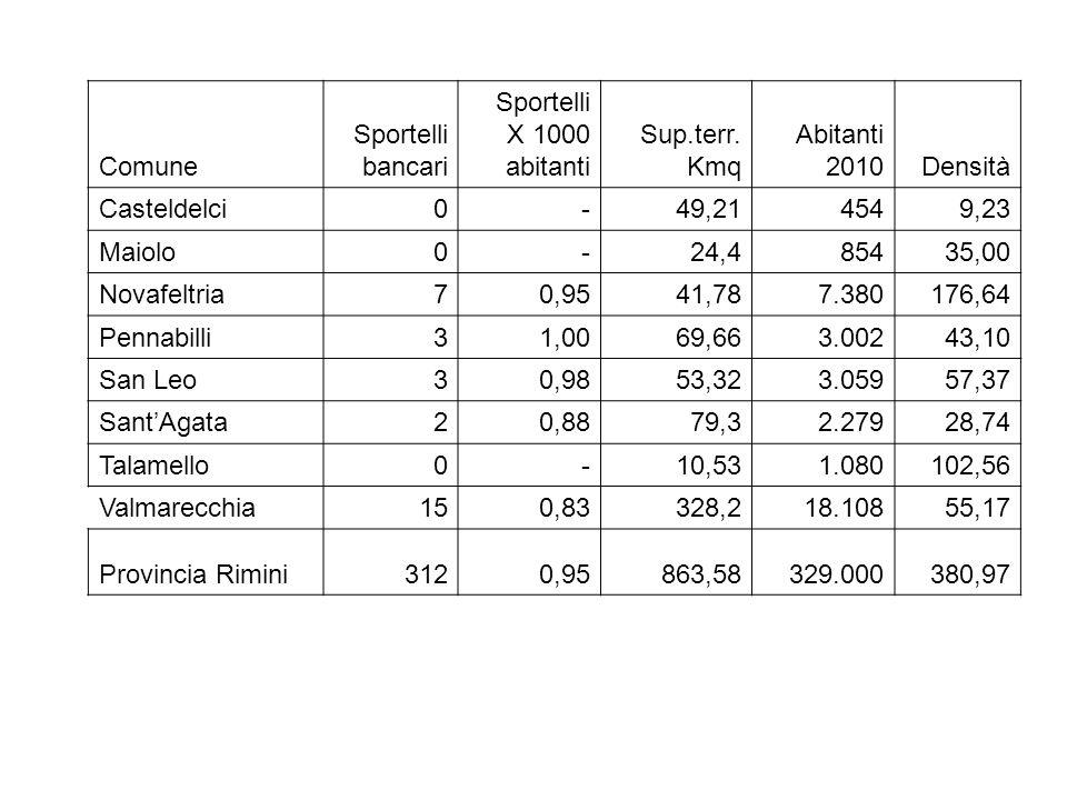 Comune Sportelli bancari Sportelli X 1000 abitanti Sup.terr.