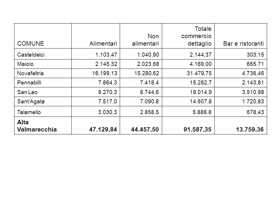 COMUNEAlimentari Non alimentari Totale commercio dettaglioBar e ristoranti Casteldelci 1.103,47 1.040,90 2.144,37 303,15 Maiolo 2.145,32 2.023,68 4.169,00 665,71 Novafeltria 16.199,13 15.280,62 31.479,75 4.736,46 Pennabilli 7.864,3 7.418,4 15.282,7 2.143,81 San Leo 9.270,3 8.744,6 18.014,9 3.510,98 SantAgata 7.517,0 7.090,8 14.607,8 1.720,83 Talamello 3.030,3 2.858,5 5.888,8 678,43 Alta Valmarecchia 47.129,84 44.457,50 91.587,35 13.759,36