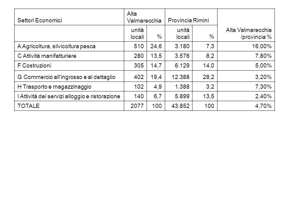 Settori Economici Alta ValmarecchiaProvincia Rimini Alta Valmarecchia /provincia % unità locali% % A Agricoltura, silvicoltura pesca51024,63.1807,316,00% C Attività manifatturiere28013,53.5768,27,80% F Costruzioni30514,76.12914,05,00% G Commercio all ingrosso e al dettaglio40219,412.38828,23,20% H Trasporto e magazzinaggio1024,91.3883,27,30% I Attività dei servizi alloggio e ristorazione1406,75.89913,52,40% TOTALE207710043.8521004,70%