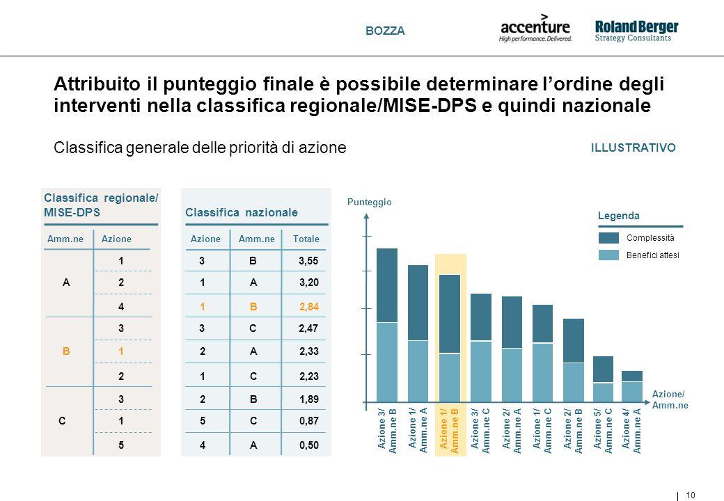 BOZZA Attribuito il punteggio finale è possibile determinare lordine degli interventi nella classifica regionale/MISE-DPS e quindi nazionale 10 Classi