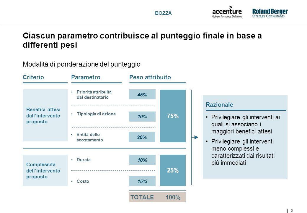 BOZZA Ciascun parametro contribuisce al punteggio finale in base a differenti pesi 6 Modalità di ponderazione del punteggio CriterioParametroPeso attr