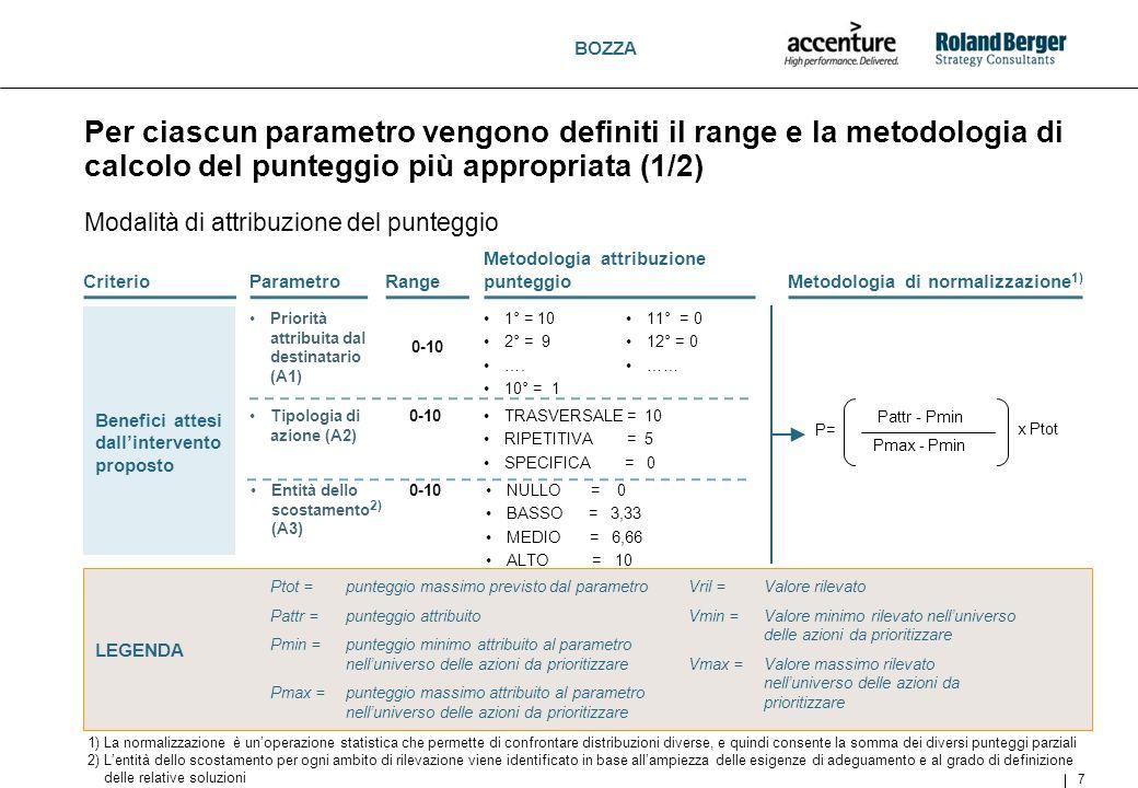 BOZZA Per ciascun parametro vengono definiti il range e la metodologia di calcolo del punteggio più appropriata (2/2) 8 Modalità di attribuzione del punteggio 0-10Durata (B1)Durata dellazione (gg) Costo (B2) 2) 0-10ALTO= 0 MEDIO-ALTO=2,5 MEDIO=5 MEDIO-BASSO=7,5 BASSO= 10 P= Ptot - x Ptot (Vmax-Vmin) (Vril-Vmin) Pattr - Pmin Pmax - Pmin x Ptot P= Complessità dellintervento proposto LEGENDA Ptot = punteggio massimo previsto dal parametro Pattr = punteggio attribuito Pmin = punteggio minimo attribuito al parametro nelluniverso delle azioni da prioritizzare Pmax = punteggio massimo attribuito al parametro nelluniverso delle azioni da prioritizzare Vril = Valore rilevato Vmin = Valore minimo rilevato nelluniverso delle azioni da prioritizzare Vmax = Valore massimo rilevato nelluniverso delle azioni da prioritizzare 1) La normalizzazione è unoperazione statistica che permette di confrontare distribuzioni diverse, e quindi consente la somma dei diversi punteggi parziali 2) Lattribuzione del punteggio a ciascuna azione avverrà a seguito della valorizzazione del costo di tutte le azioni e quindi della loro aggregazione in classi di costo di eguale ampiezza CriterioParametroRange Metodologia di normalizzazione 1) Metodologia attribuzione punteggio