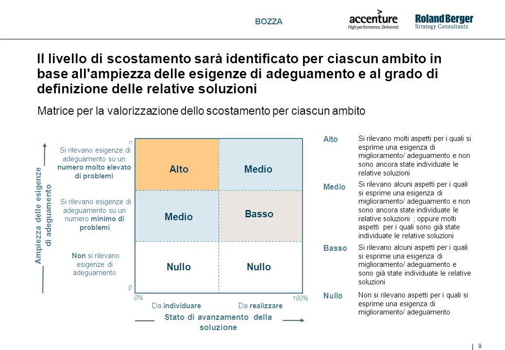 BOZZA 9 Il livello di scostamento sarà identificato per ciascun ambito in base all'ampiezza delle esigenze di adeguamento e al grado di definizione de