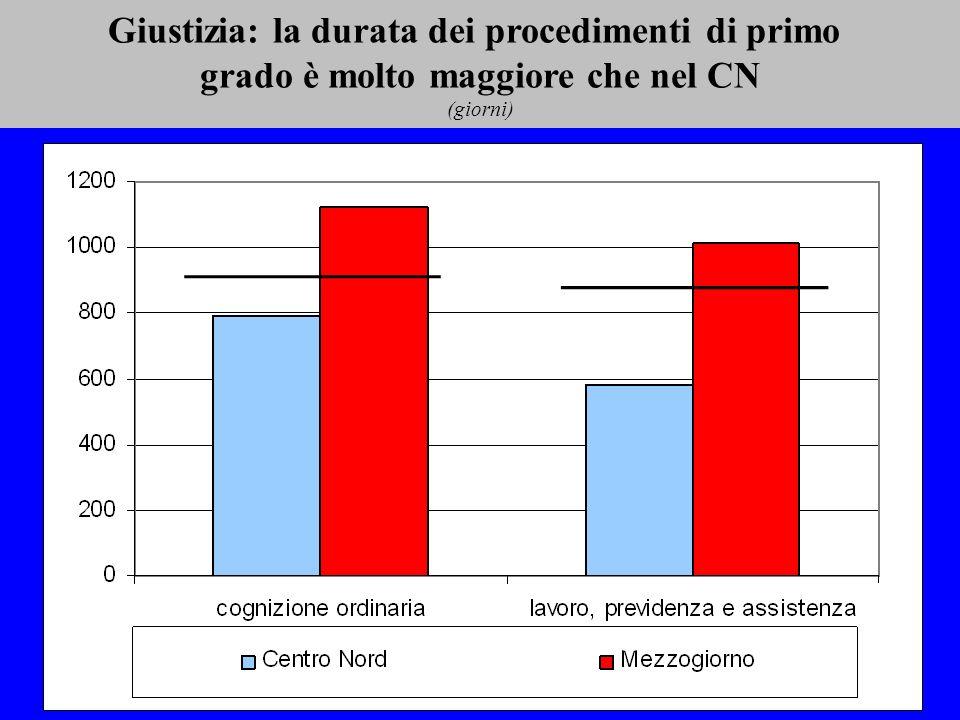 Giustizia: la durata dei procedimenti di primo grado è molto maggiore che nel CN (giorni)