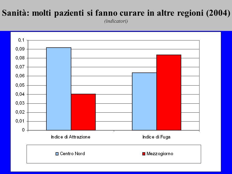 Sanità: molti pazienti si fanno curare in altre regioni (2004) (indicatori)