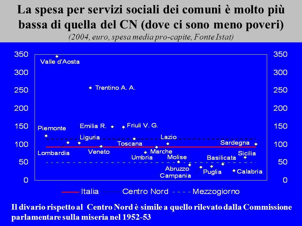 La spesa per servizi sociali dei comuni è molto più bassa di quella del CN (dove ci sono meno poveri) (2004, euro, spesa media pro-capite, Fonte Istat) Il divario rispetto al Centro Nord è simile a quello rilevato dalla Commissione parlamentare sulla miseria nel 1952-53