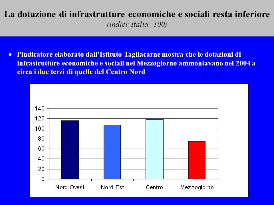 La dotazione di infrastrutture economiche e sociali resta inferiore (indici: Italia=100) lindicatore elaborato dallIstituto Tagliacarne mostra che le dotazioni di infrastrutture economiche e sociali nel Mezzogiorno ammontavano nel 2004 a circa i due terzi di quelle del Centro Nord