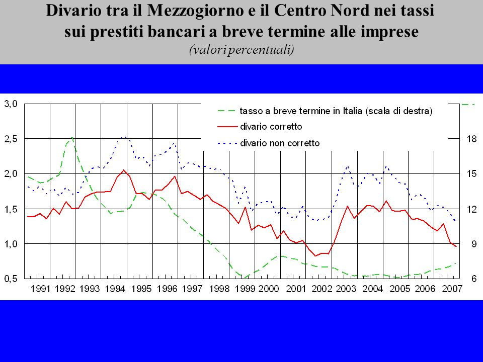 Divario tra il Mezzogiorno e il Centro Nord nei tassi sui prestiti bancari a breve termine alle imprese (valori percentuali)