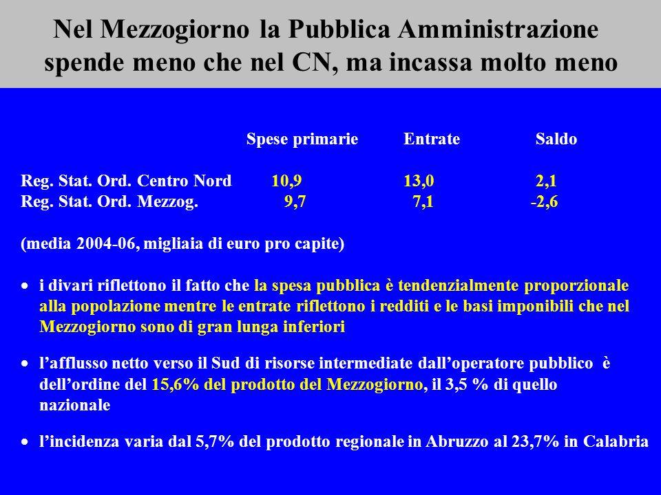 Nel Mezzogiorno la Pubblica Amministrazione spende meno che nel CN, ma incassa molto meno Spese primarie Entrate Saldo Reg.