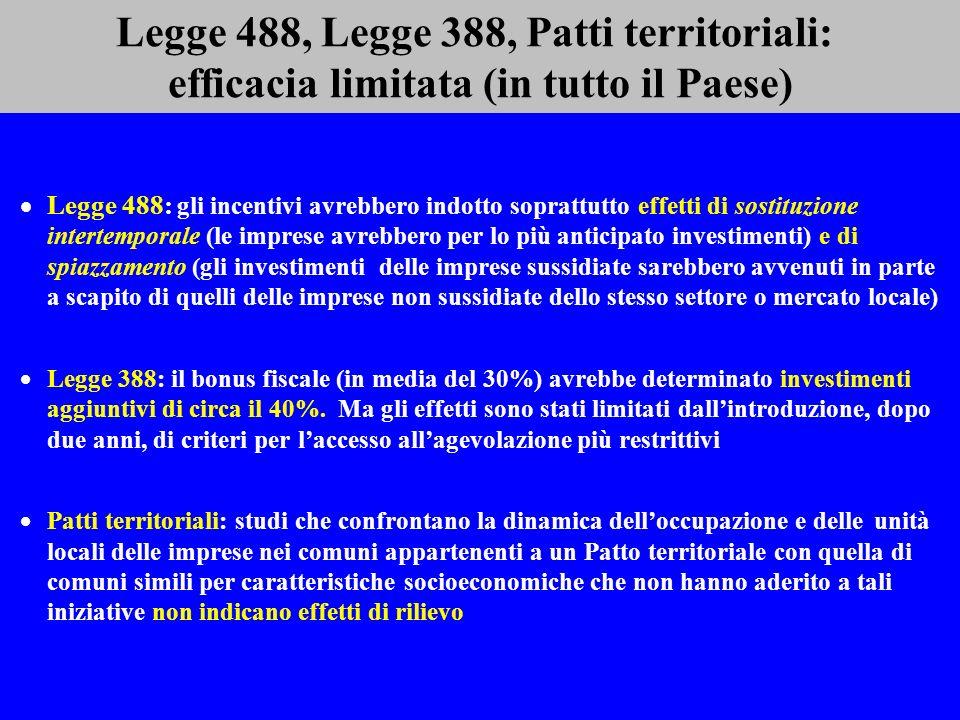Legge 488, Legge 388, Patti territoriali: efficacia limitata (in tutto il Paese) Legge 488: gli incentivi avrebbero indotto soprattutto effetti di sostituzione intertemporale (le imprese avrebbero per lo più anticipato investimenti) e di spiazzamento (gli investimenti delle imprese sussidiate sarebbero avvenuti in parte a scapito di quelli delle imprese non sussidiate dello stesso settore o mercato locale) Legge 388: il bonus fiscale (in media del 30%) avrebbe determinato investimenti aggiuntivi di circa il 40%.