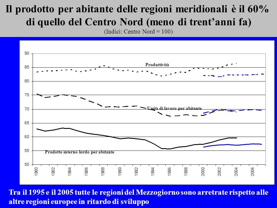 Il prodotto per abitante delle regioni meridionali è il 60% di quello del Centro Nord (meno di trentanni fa) (Indici: Centro Nord = 100) Tra il 1995 e il 2005 tutte le regioni del Mezzogiorno sono arretrate rispetto alle altre regioni europee in ritardo di sviluppo produttività Produttività Unità di lavoro per abitante Prodotto interno lordo per abitante