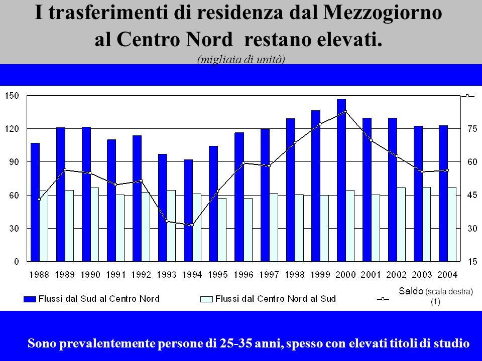 I trasferimenti di residenza dal Mezzogiorno al Centro Nord restano elevati. (migliaia di unità) Saldo (scala destra) (1) Sono prevalentemente persone