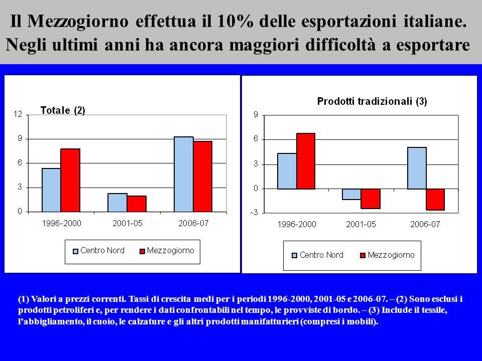 Il Mezzogiorno effettua il 10% delle esportazioni italiane. Negli ultimi anni ha ancora maggiori difficoltà a esportare (1) Valori a prezzi correnti.