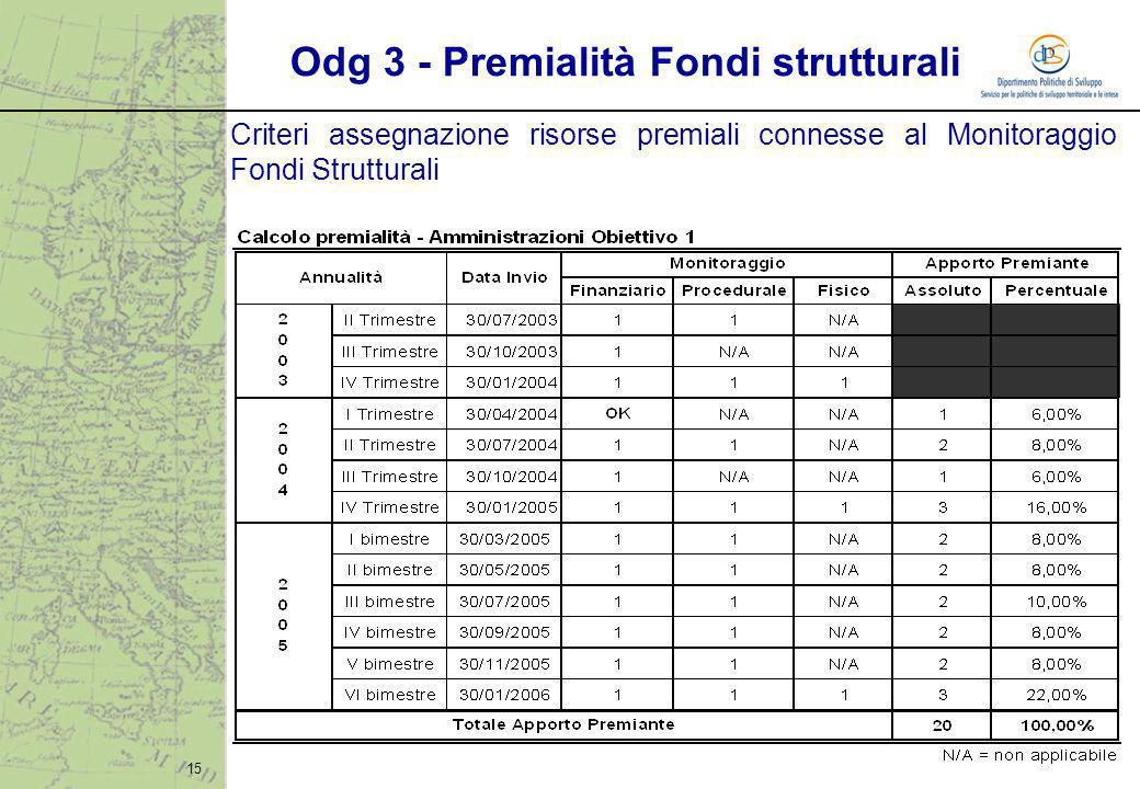 15 Odg 3 - Premialità Fondi strutturali Criteri assegnazione risorse premiali connesse al Monitoraggio Fondi Strutturali