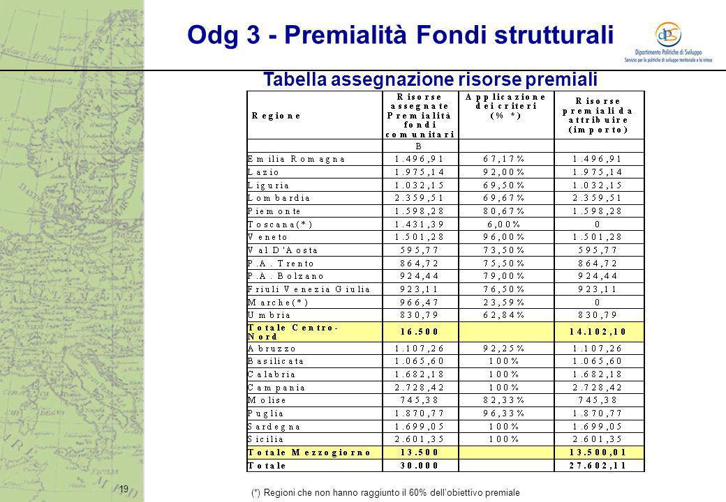 19 Tabella assegnazione risorse premiali Odg 3 - Premialità Fondi strutturali (*) Regioni che non hanno raggiunto il 60% dellobiettivo premiale
