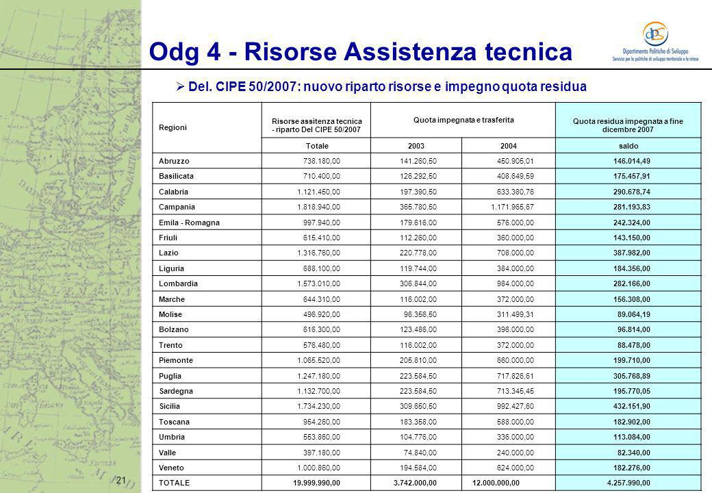 21 Regioni Risorse assitenza tecnica - riparto Del CIPE 50/2007 Quota impegnata e trasferita Quota residua impegnata a fine dicembre 2007 Totale200320