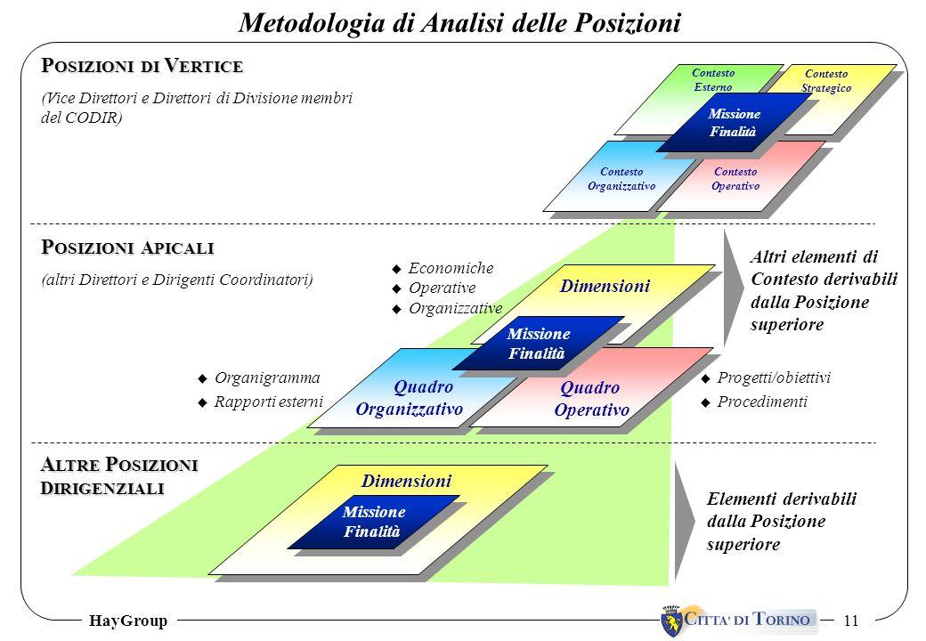 HayGroup 11 Metodologia di Analisi delle Posizioni Contesto Esterno Contesto Strategico Contesto Organizzativo Contesto Operativo Missione Finalità Mi