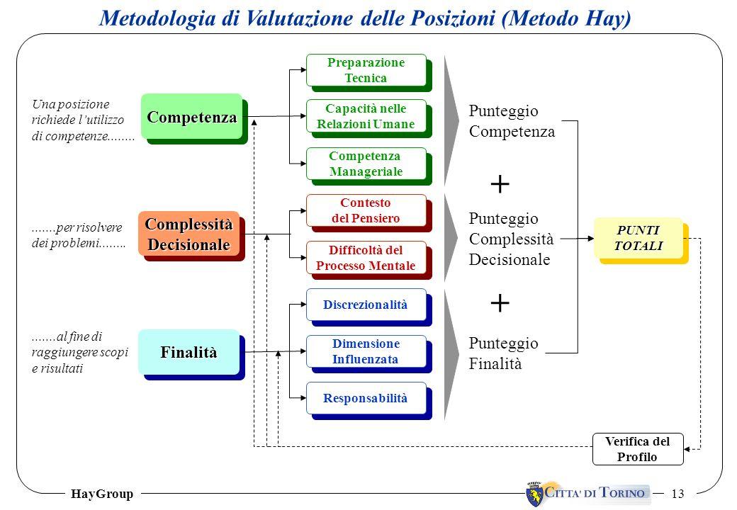 HayGroup 13 Metodologia di Valutazione delle Posizioni (Metodo Hay) Preparazione Tecnica Preparazione Tecnica Capacità nelle Relazioni Umane Capacità