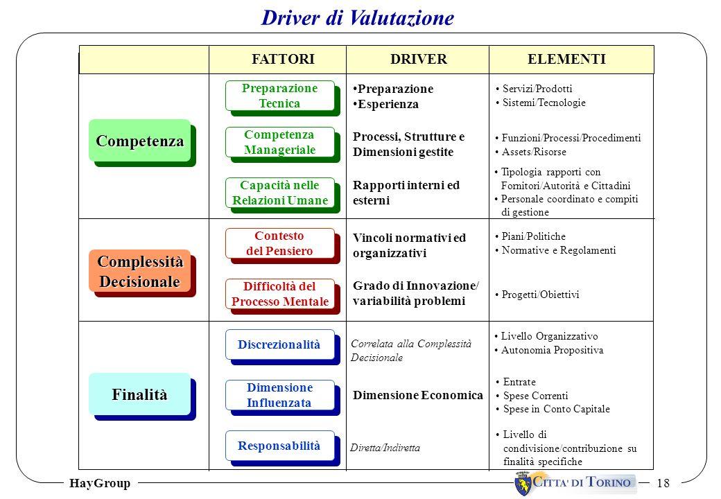 HayGroup 18 Driver di Valutazione Funzioni/Processi/Procedimenti Assets/Risorse Competenza Manageriale Competenza Manageriale Processi, Strutture e Di