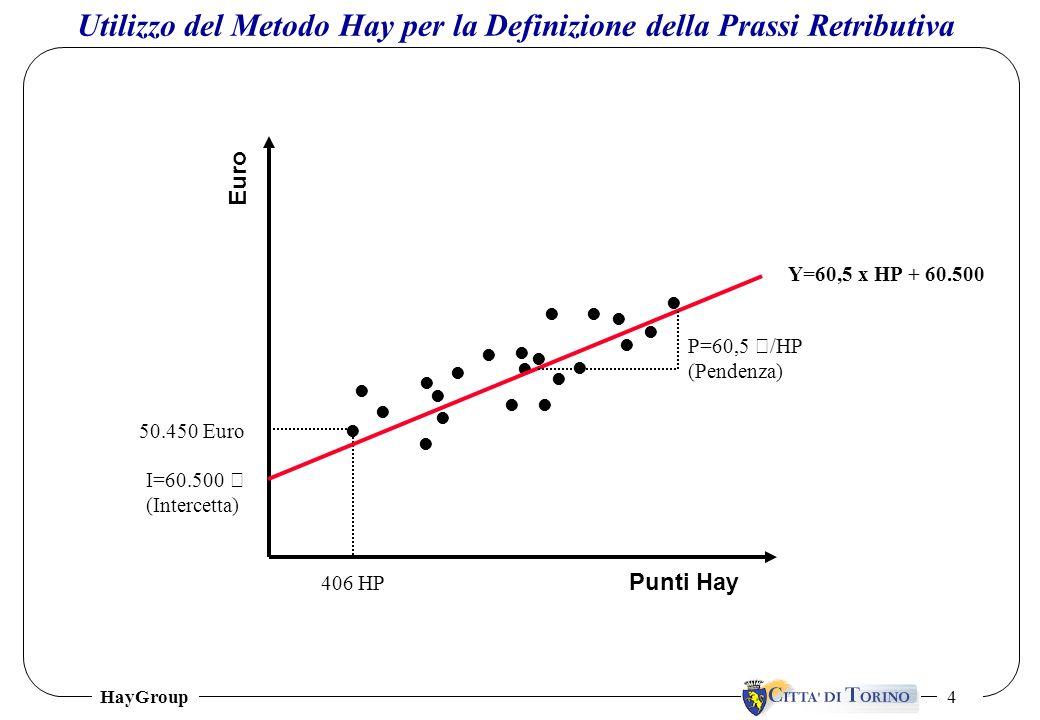 HayGroup 4 Utilizzo del Metodo Hay per la Definizione della Prassi Retributiva Punti Hay Euro 50.450 Euro 406 HP I=60.500 € (Intercetta) P=60,5 €/HP (