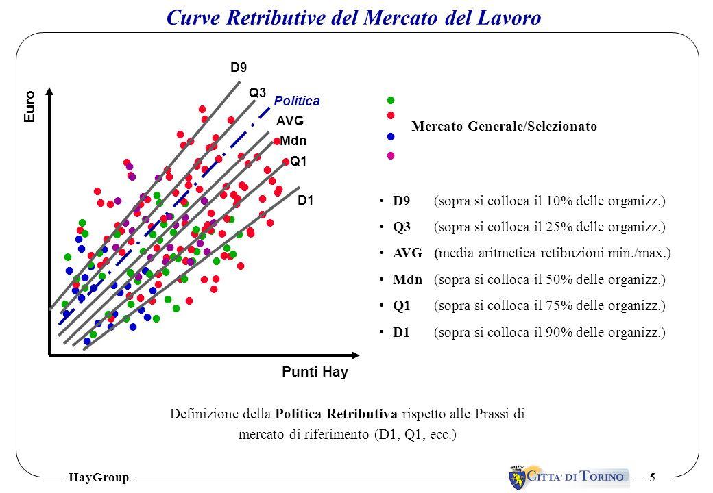 HayGroup 5 Curve Retributive del Mercato del Lavoro D9(sopra si colloca il 10% delle organizz.) Q3 (sopra si colloca il 25% delle organizz.) AVG(media