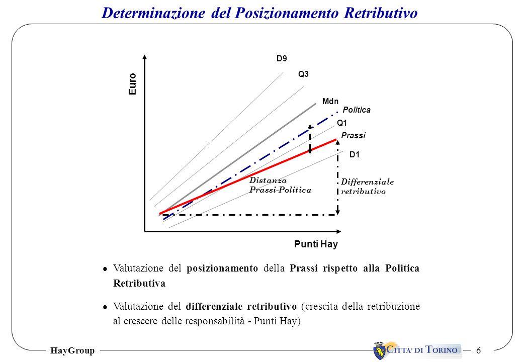 HayGroup 6 l Valutazione del posizionamento della Prassi rispetto alla Politica Retributiva l Valutazione del differenziale retributivo (crescita dell
