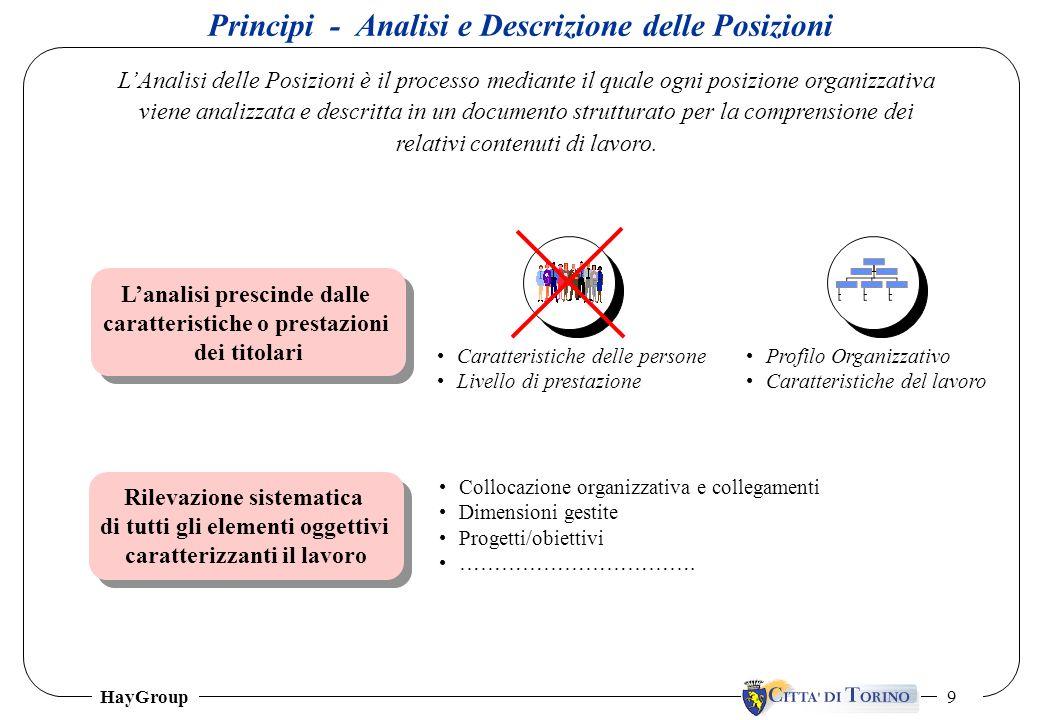 HayGroup 9 Principi - Analisi e Descrizione delle Posizioni LAnalisi delle Posizioni è il processo mediante il quale ogni posizione organizzativa vien