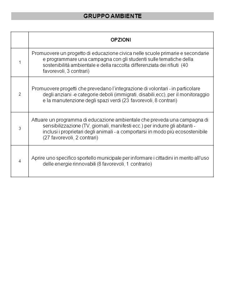 GRUPPO AMBIENTE OPZIONI 1 Promuovere un progetto di educazione civica nelle scuole primarie e secondarie e programmare una campagna con gli studenti sulle tematiche della sostenibilità ambientale e della raccolta differenziata dei rifiuti (40 favorevoli, 3 contrari) 2 Promuovere progetti che prevedano lintegrazione di volontari - in particolare degli anziani -e categorie deboli (immigrati, disabili,ecc), per il monitoraggio e la manutenzione degli spazi verdi (23 favorevoli, 8 contrari) 3 Attuare un programma di educazione ambientale che preveda una campagna di sensibilizzazione (TV, giornali, manifesti ecc.) per indurre gli abitanti - inclusi i proprietari degli animali - a comportarsi in modo più ecosostenibile (27 favorevoli, 2 contrari) 4 Aprire uno specifico sportello municipale per informare i cittadini in merito all uso delle energie rinnovabili (8 favorevoli, 1 contrario)