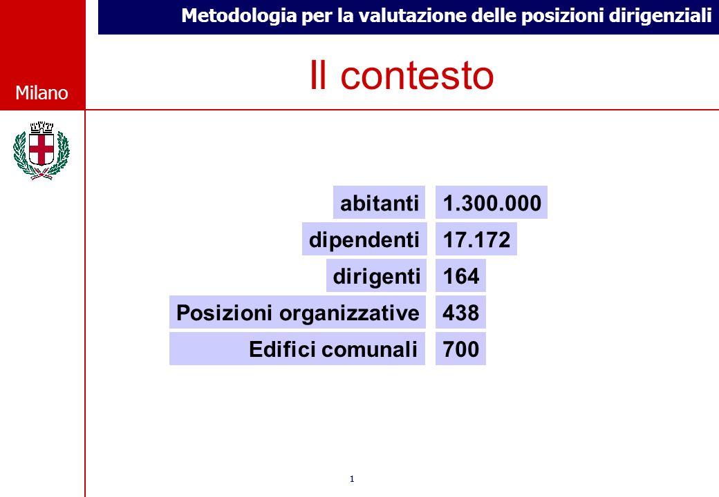 Metodologia per la valutazione delle posizioni dirigenziali © Comune di Milano Milano 11 © Comune di Milano Milano Il contesto abitanti dipendenti 17.