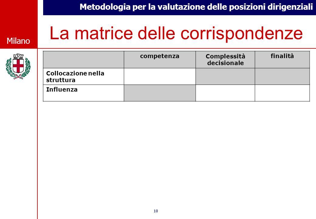 Metodologia per la valutazione delle posizioni dirigenziali © Comune di Milano Milano 10 © Comune di Milano Milano La matrice delle corrispondenze com