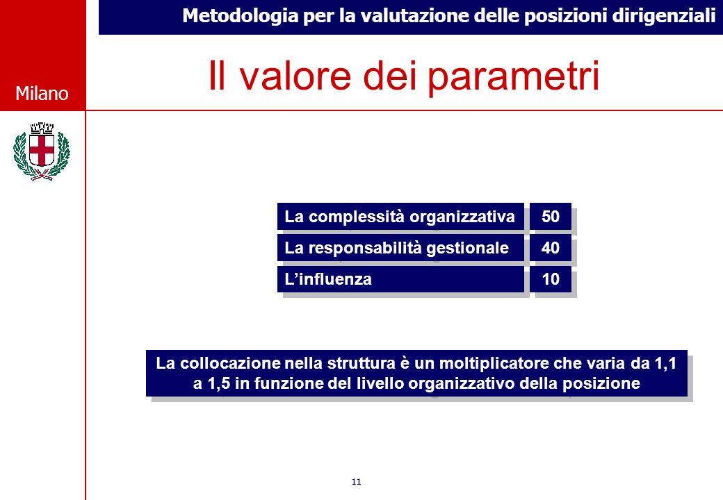 Metodologia per la valutazione delle posizioni dirigenziali © Comune di Milano Milano 11 © Comune di Milano Milano Il valore dei parametri La collocaz