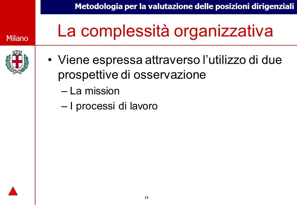 Metodologia per la valutazione delle posizioni dirigenziali © Comune di Milano Milano 14 © Comune di Milano Milano La complessità organizzativa Viene