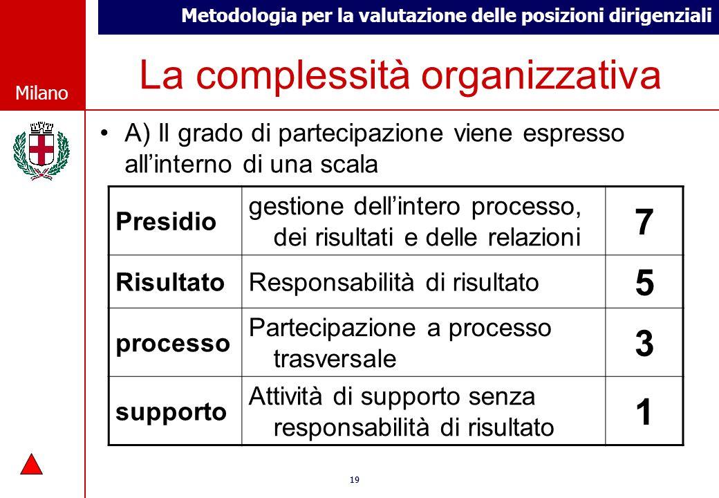 Metodologia per la valutazione delle posizioni dirigenziali © Comune di Milano Milano 19 © Comune di Milano Milano La complessità organizzativa A) Il