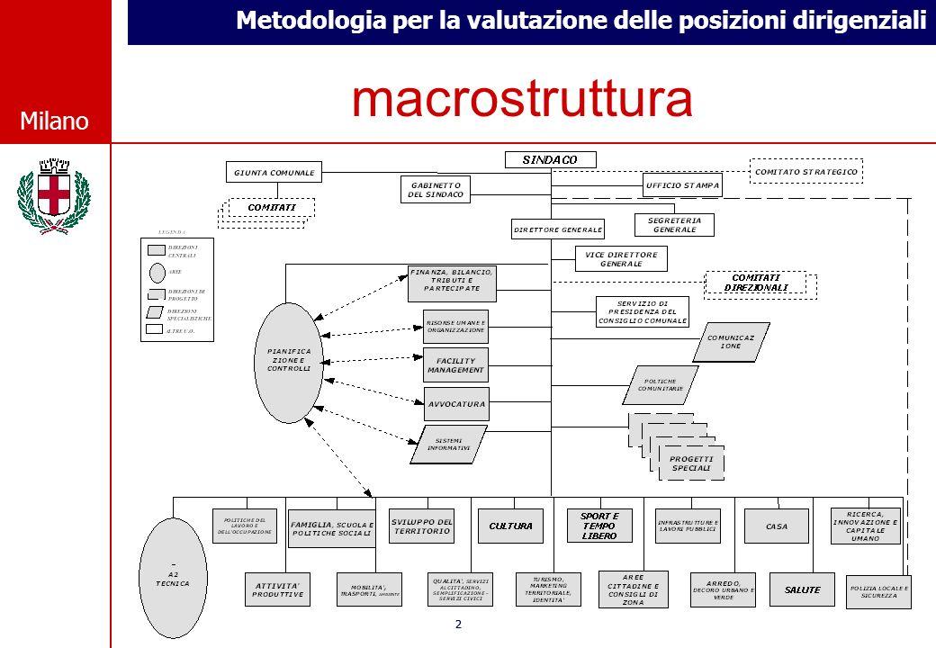 Metodologia per la valutazione delle posizioni dirigenziali © Comune di Milano Milano 22 © Comune di Milano Milano macrostruttura