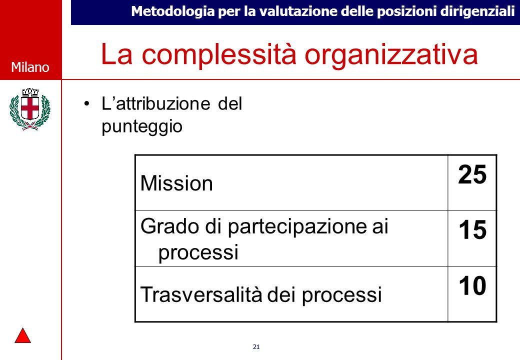 Metodologia per la valutazione delle posizioni dirigenziali © Comune di Milano Milano 21 © Comune di Milano Milano La complessità organizzativa Lattri