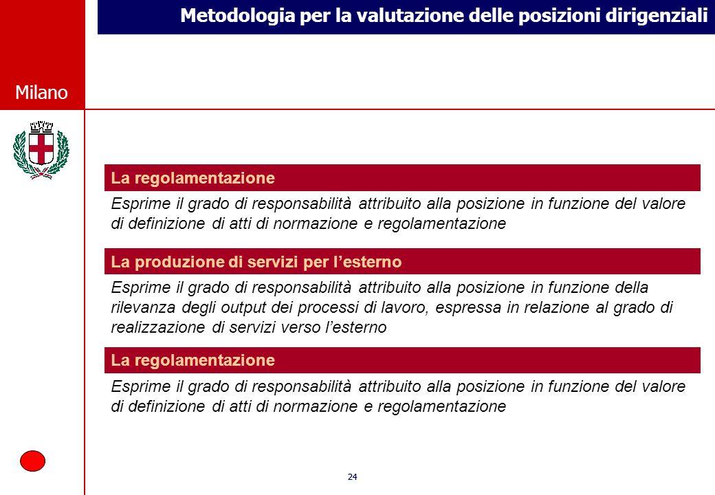 Metodologia per la valutazione delle posizioni dirigenziali © Comune di Milano Milano 24 © Comune di Milano Milano La regolamentazione Esprime il grad