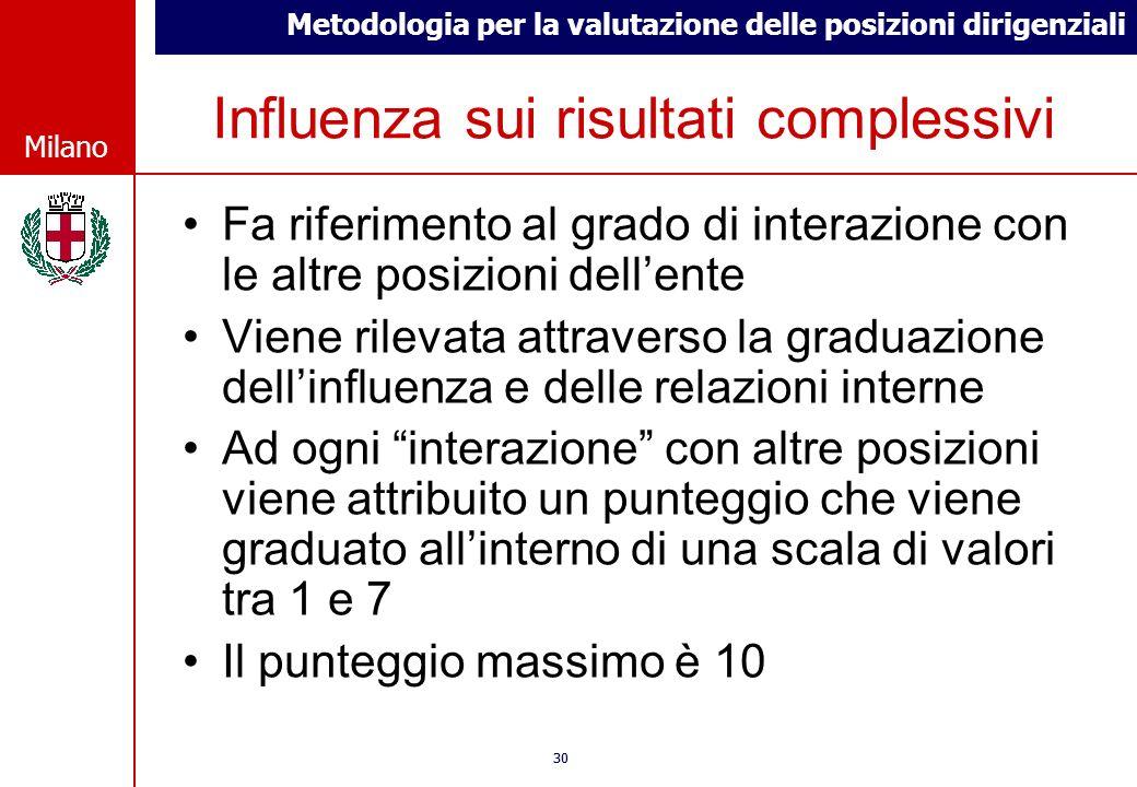 Metodologia per la valutazione delle posizioni dirigenziali © Comune di Milano Milano 30 © Comune di Milano Milano Influenza sui risultati complessivi