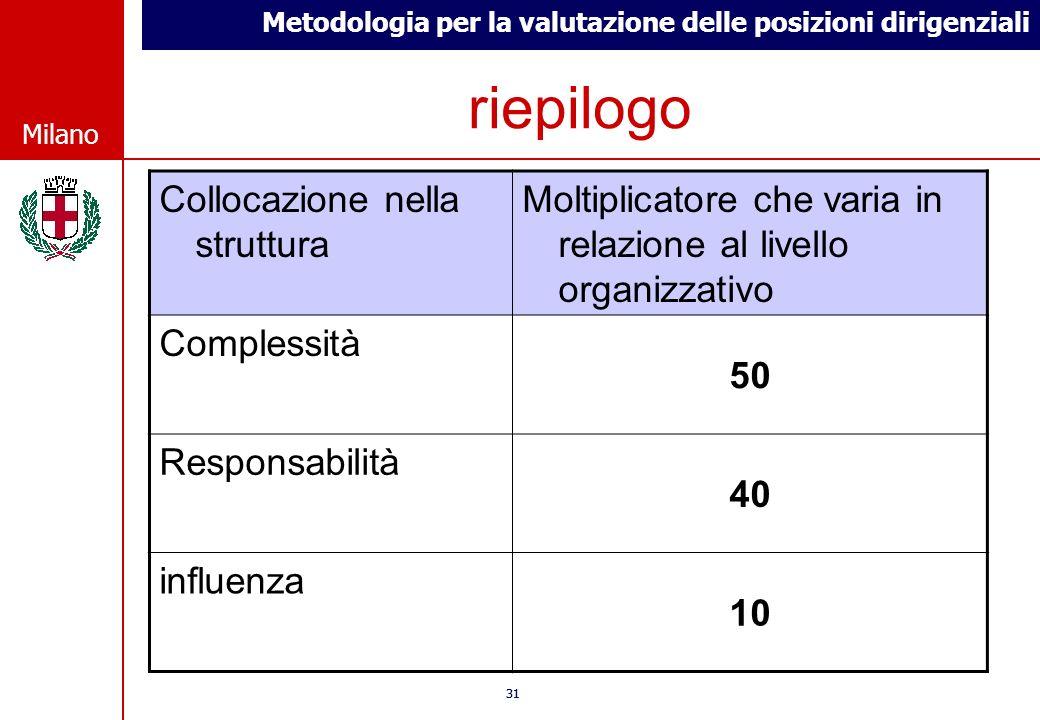 Metodologia per la valutazione delle posizioni dirigenziali © Comune di Milano Milano 31 © Comune di Milano Milano riepilogo Collocazione nella strutt