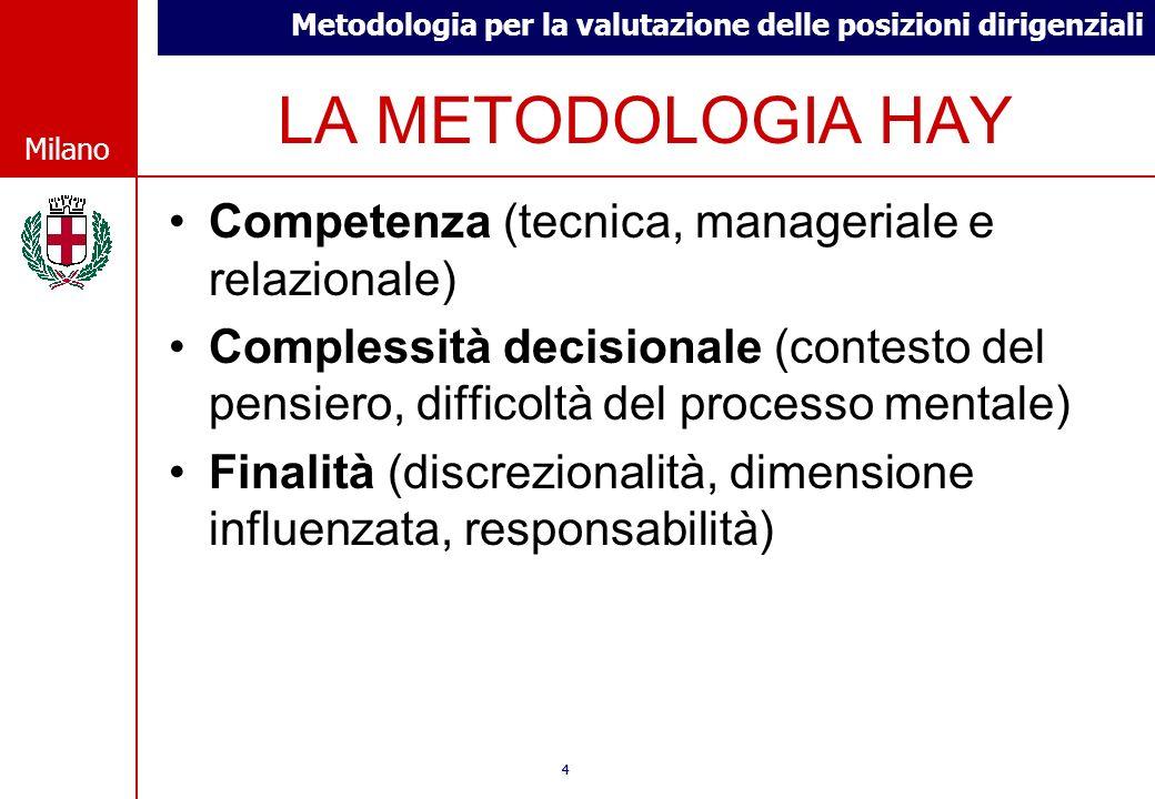 Metodologia per la valutazione delle posizioni dirigenziali © Comune di Milano Milano 44 © Comune di Milano Milano LA METODOLOGIA HAY Competenza (tecn
