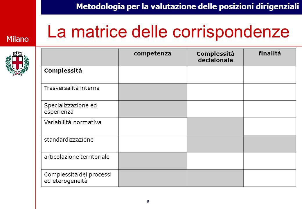 Metodologia per la valutazione delle posizioni dirigenziali © Comune di Milano Milano 88 © Comune di Milano Milano La matrice delle corrispondenze com