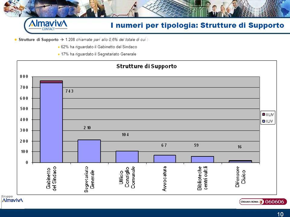 10 Strutture di Supporto 1.208 chiamate pari allo 0,6% del totale di cui : 62% ha riguardato il Gabinetto del Sindaco 17% ha riguardato il Segretariat
