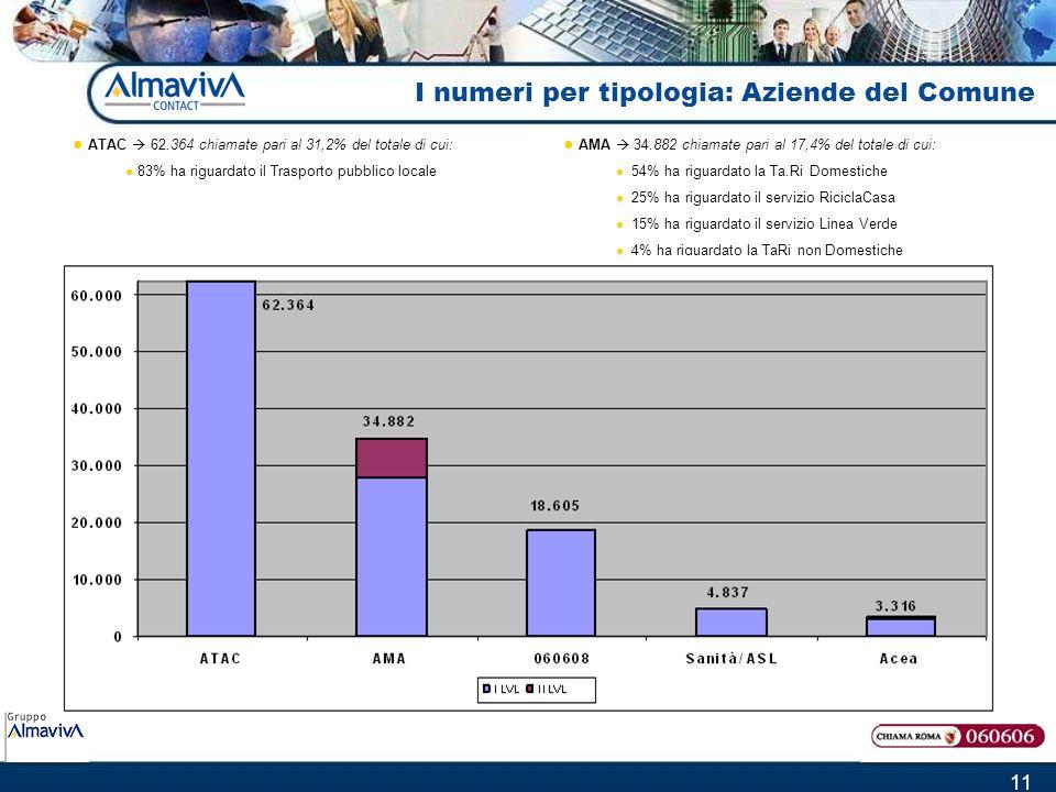 11 I numeri per tipologia: Aziende del Comune AMA 34.882 chiamate pari al 17,4% del totale di cui: 54% ha riguardato la Ta.Ri Domestiche 25% ha riguar
