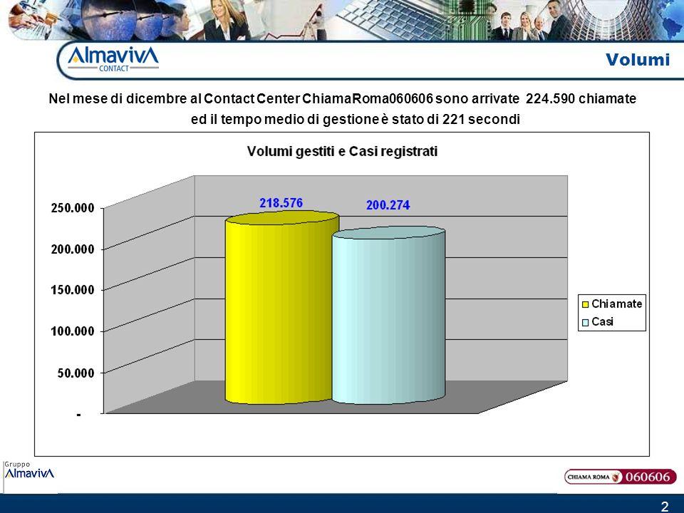 2 Volumi Nel mese di dicembre al Contact Center ChiamaRoma060606 sono arrivate 224.590 chiamate ed il tempo medio di gestione è stato di 221 secondi