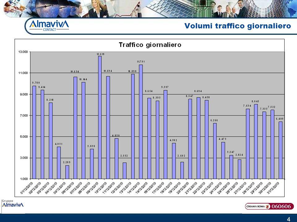 5 Volumi traffico per giorni della settimana Nel mese di dicembre sono arrivate in media circa 50.000 chiamate a settimana, distribuite secondo le percentuali sotto riportate: