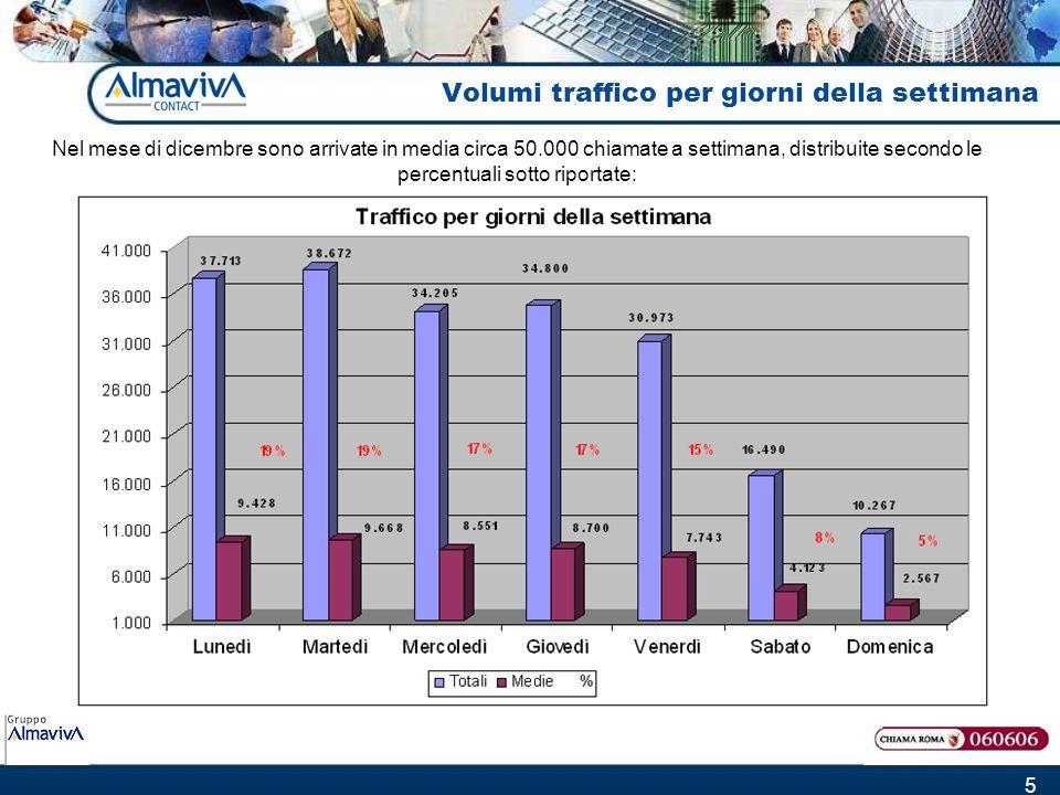 5 Volumi traffico per giorni della settimana Nel mese di dicembre sono arrivate in media circa 50.000 chiamate a settimana, distribuite secondo le per