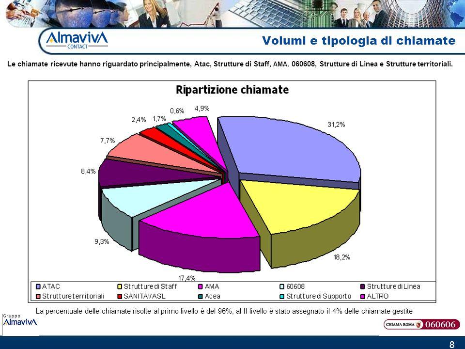8 La percentuale delle chiamate risolte al primo livello è del 96%; al II livello è stato assegnato il 4% delle chiamate gestite Le chiamate ricevute
