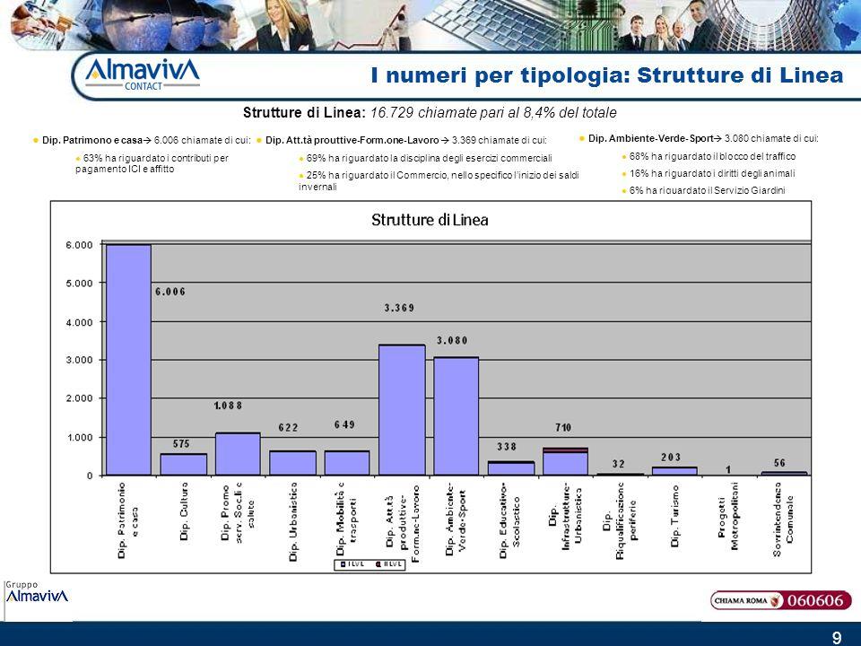 9 I numeri per tipologia: Strutture di Linea Strutture di Linea: 16.729 chiamate pari al 8,4% del totale Dip. Ambiente-Verde-Sport 3.080 chiamate di c