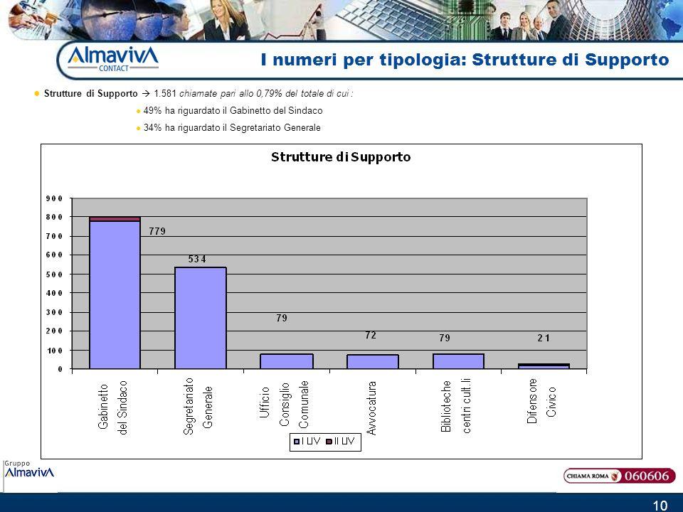 10 Strutture di Supporto 1.581 chiamate pari allo 0,79% del totale di cui : 49% ha riguardato il Gabinetto del Sindaco 34% ha riguardato il Segretariato Generale I numeri per tipologia: Strutture di Supporto