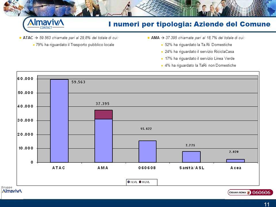 11 I numeri per tipologia: Aziende del Comune AMA 37.395 chiamate pari al 18,7% del totale di cui: 52% ha riguardato la Ta.Ri Domestiche 24% ha riguardato il servizio RiciclaCasa 17% ha riguardato il servizio Linea Verde 4% ha riguardato la TaRi non Domestiche ATAC 59.563 chiamate pari al 29,8% del totale di cui: 79% ha riguardato il Trasporto pubblico locale